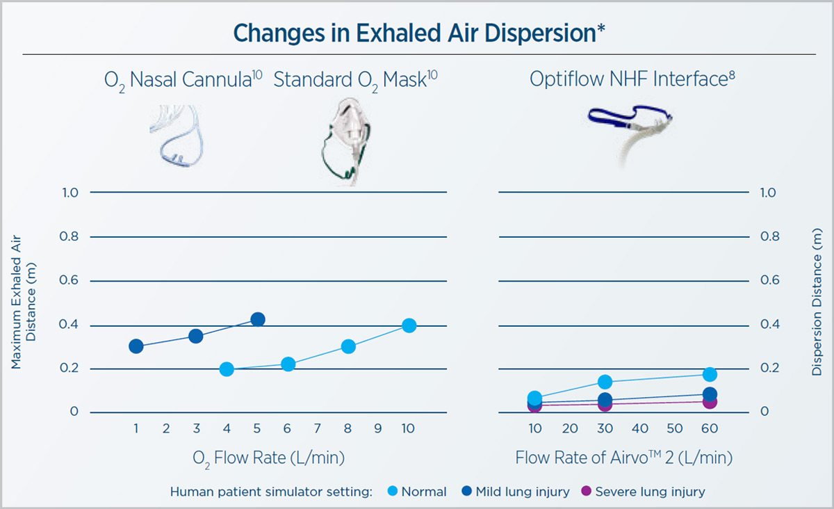 Changes in exhaled air dispersion | Hui