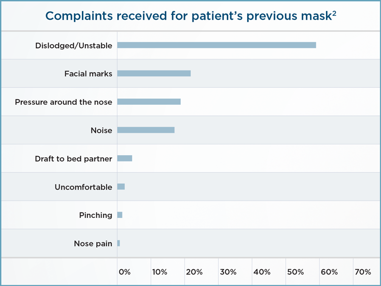 Graph - Complaints received for patient's previous mask