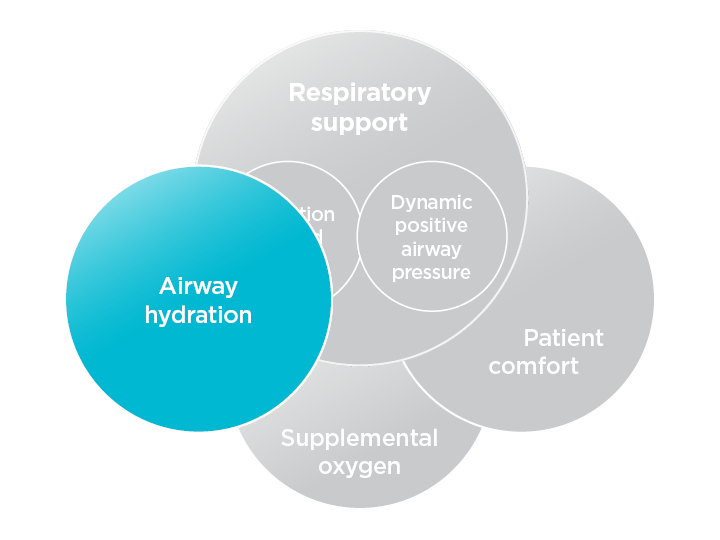 Airway hydration explained