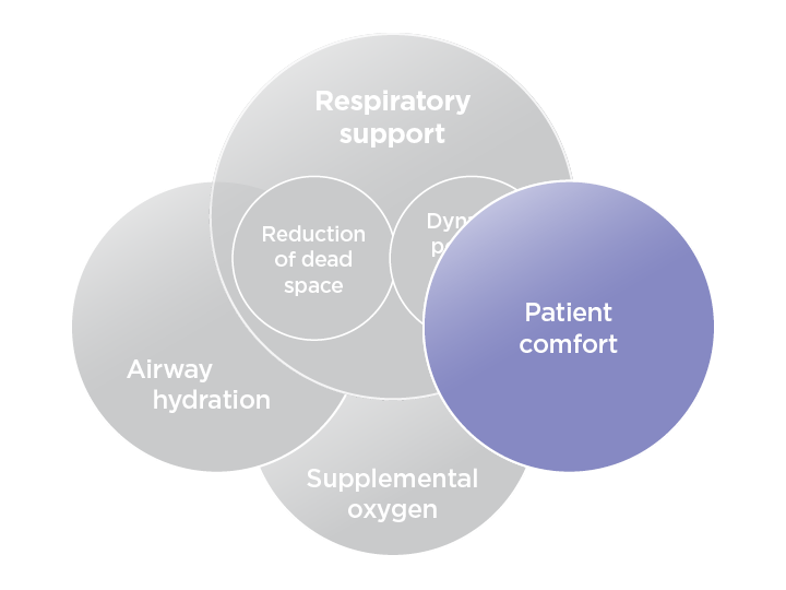 Patient Comfort Explained