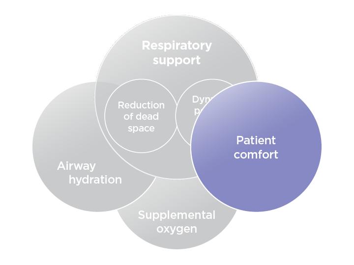Patient Comfort Explained