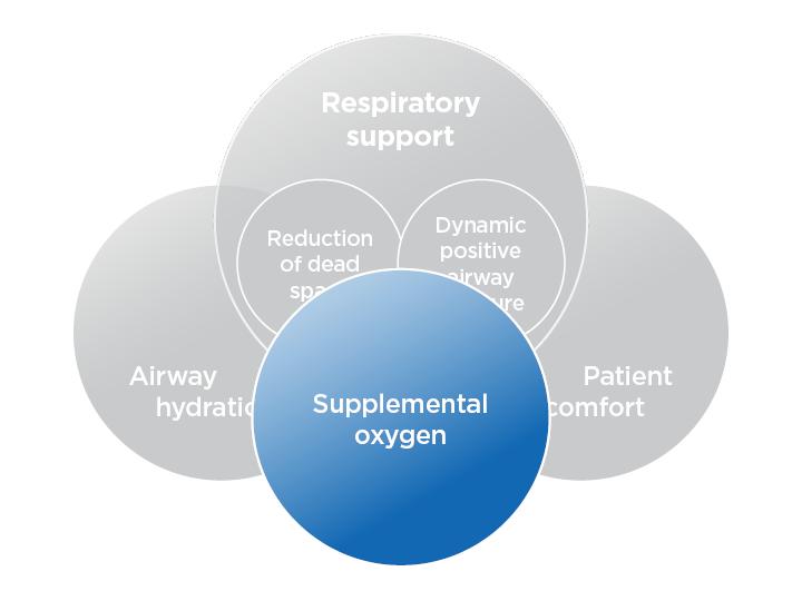 Supplemental Oxygen