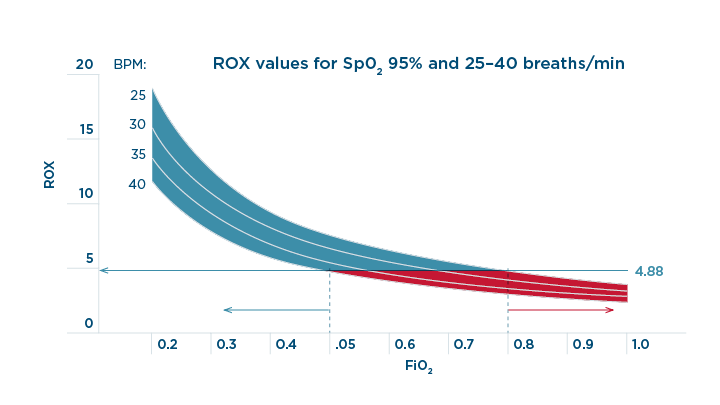 ROX validation Graph