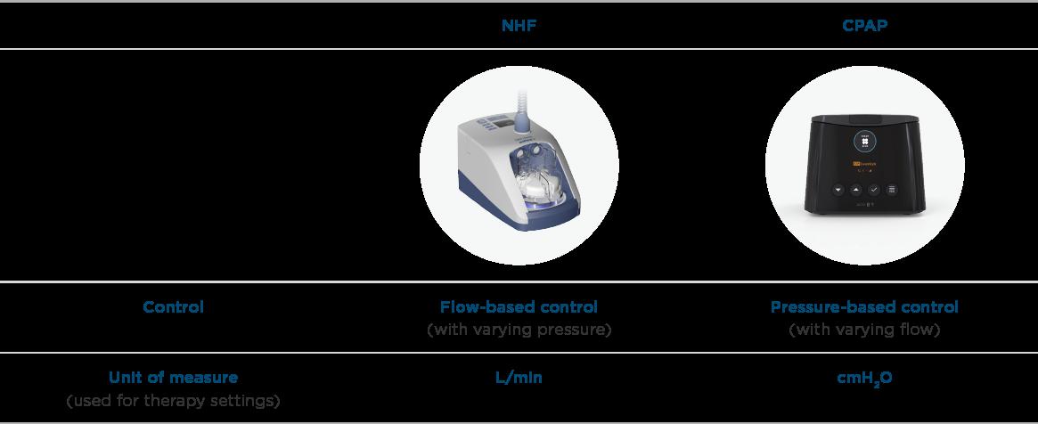 NHF versus CPAP - comparison table