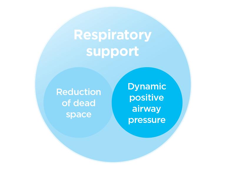 Dynamic Positive Airway Pressure