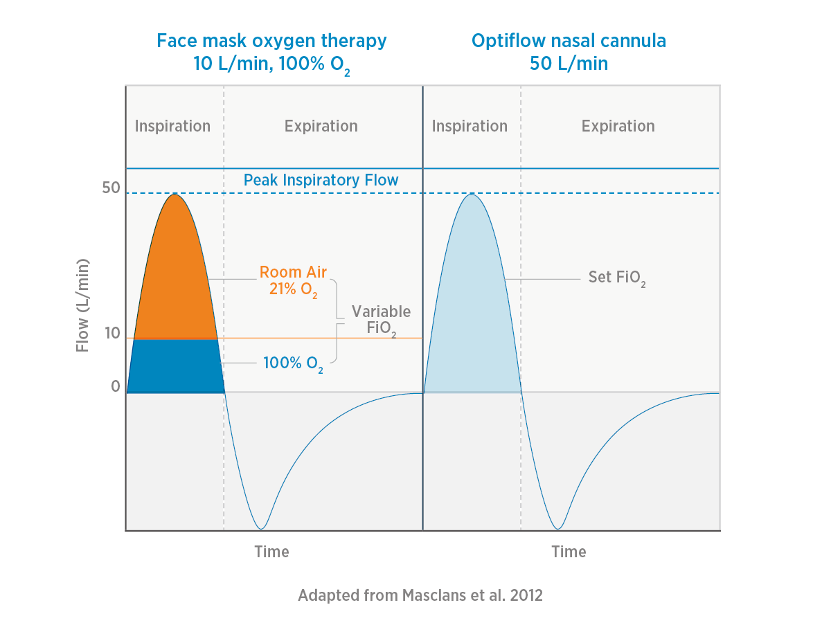 Oxygen capacity of Optiflow comparison graph