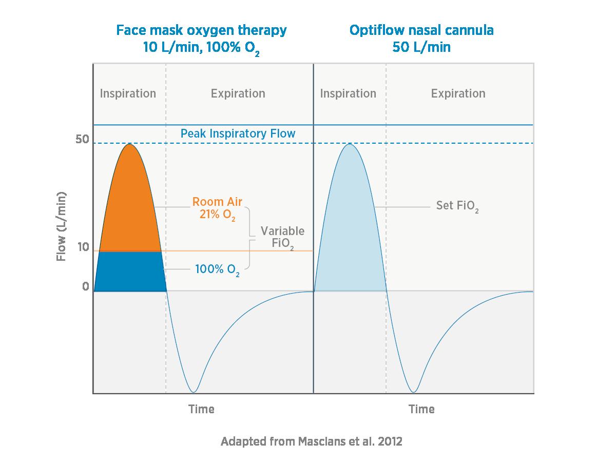 Vergleichsdiagramm: Sauerstoffkapazität von Optiflow