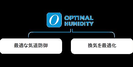 最適湿度が気道防御と換気を最適化