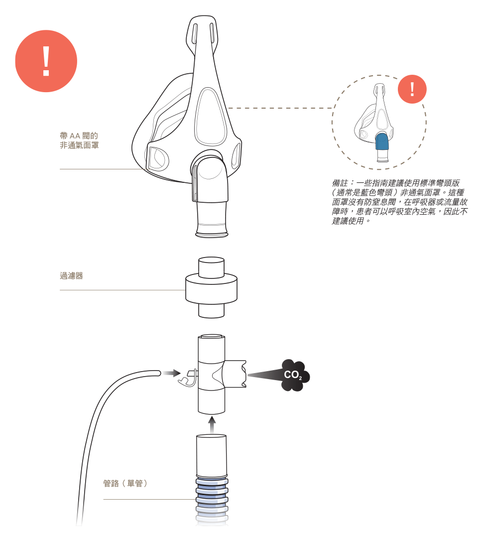 Not Recommended - Non-vented mask in a single-limb system in line filter