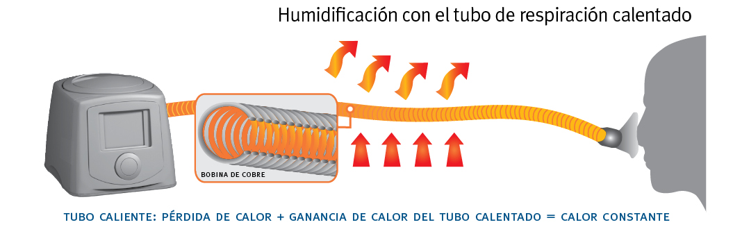 Heated Breathing Tube Humidification