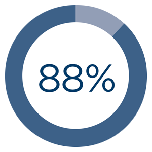 88% of patients could sleep in their preferred sleep position throughout the night 2