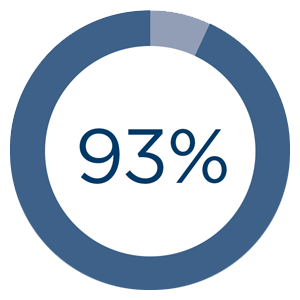 93% of patients rated the Vitera as equally or more stable than their usual mask 1