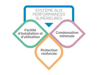 Performance du système premium