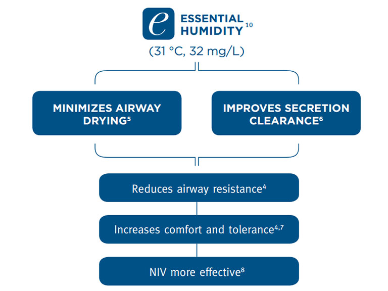 Essential Humidity Minimizes airway drying and improves secretion clearance