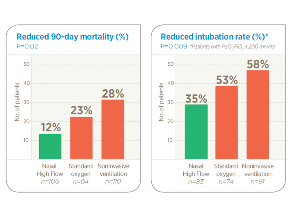 Reduced 90 day mortality and reduced intubation rate graphs