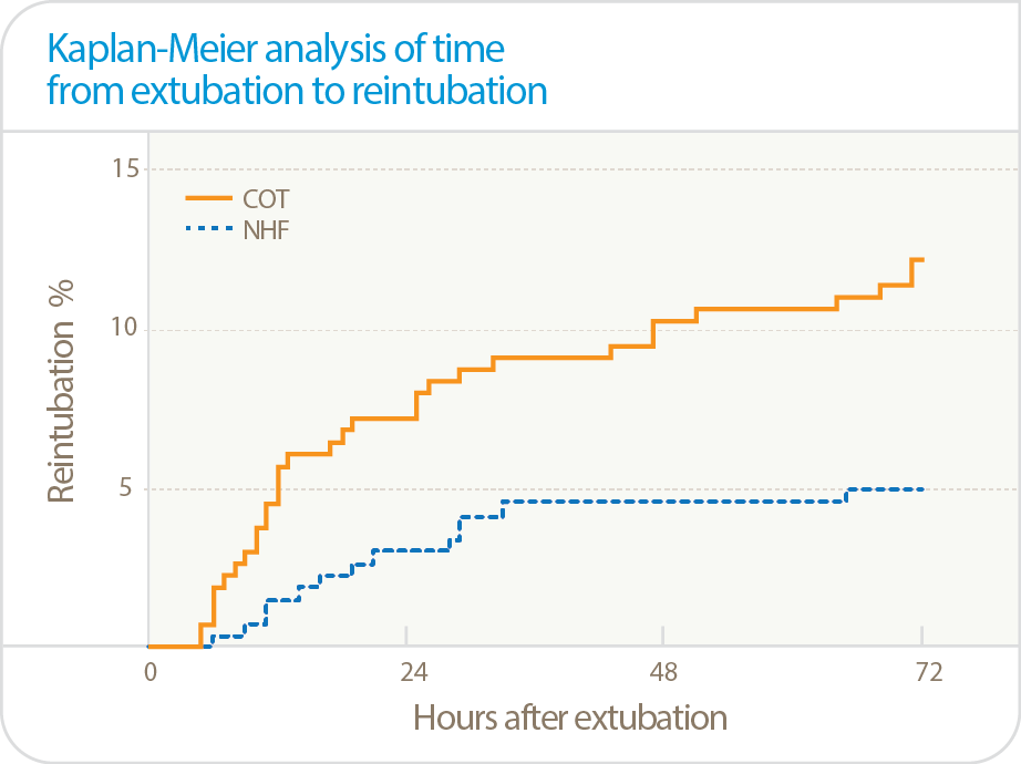 Kaplain-Meier analysis of time from extubation to reintubation graph