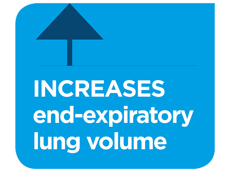 Optiflow increasesend-expiratory lung volume infographic