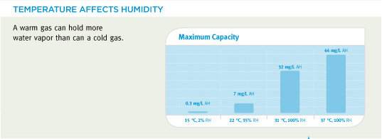 Temperature Affects Humidity