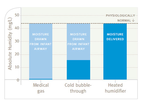 Absolute humidity during various respiratory interventions graph