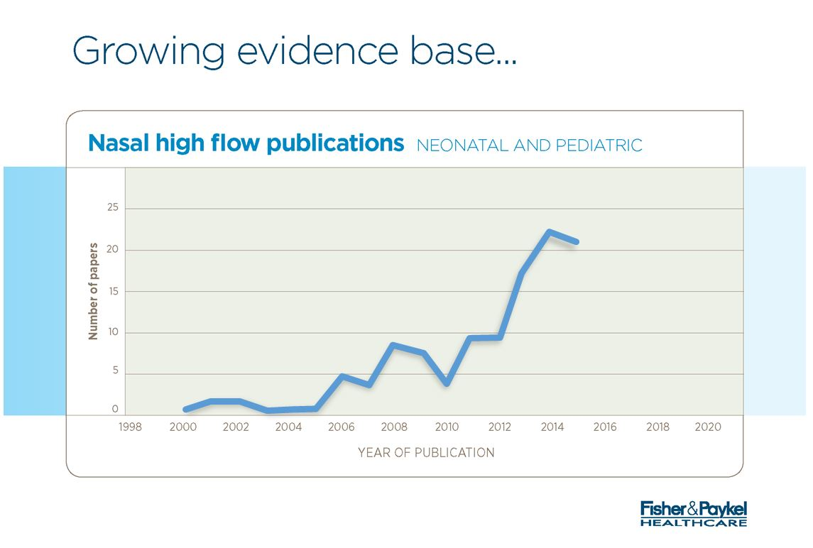 Nasal High Flow Publications Graph