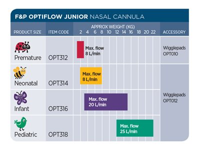 Optiflow Junior Image Sizing Chart